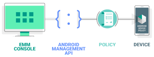 Google android management API